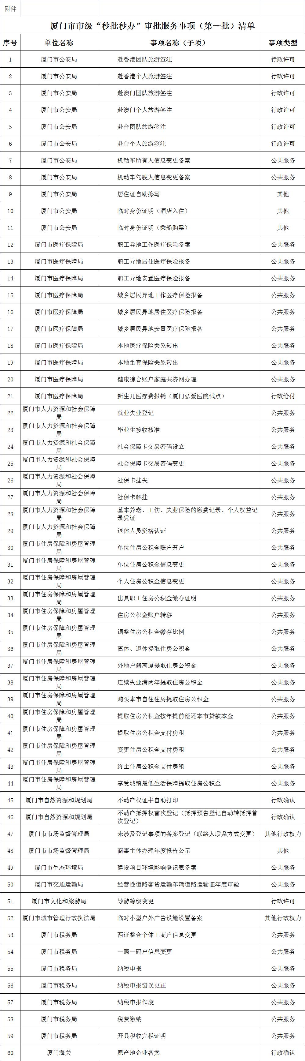 """厦门12个部门60个审批服务事项实现""""秒批秒办""""<span id="""